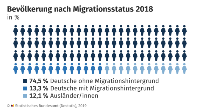 Jede vierte Person in Deutschland hatte 2018 einen Migrationshintergrund