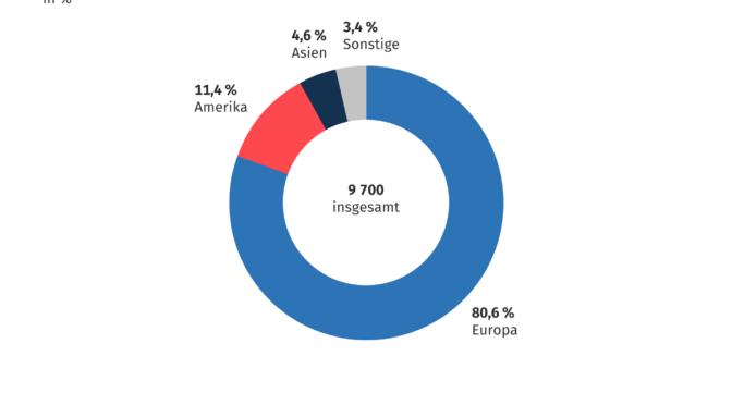 Schuljahr 2018/2019: 1,4 % ausländische Lehrerinnen und Lehrer an allgemeinbildenden Schulen